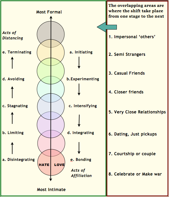 courtship vs dating chart for kenmore