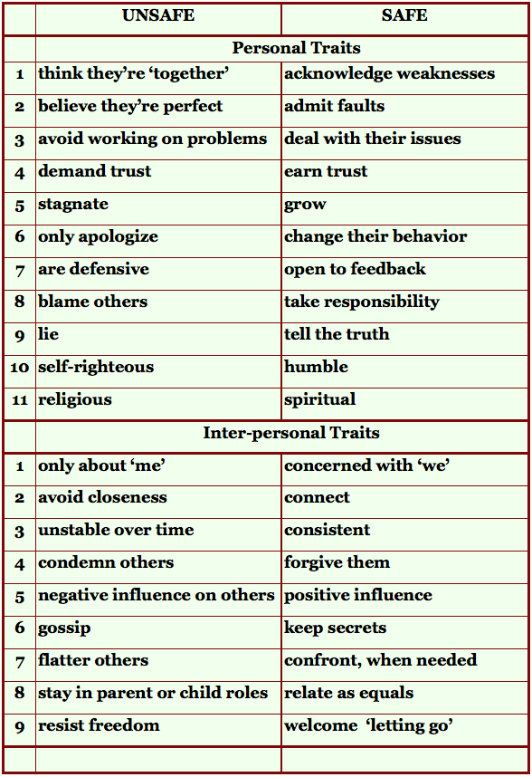 ... And Unhealthy Boundaries together with healthy boundaries worksheet