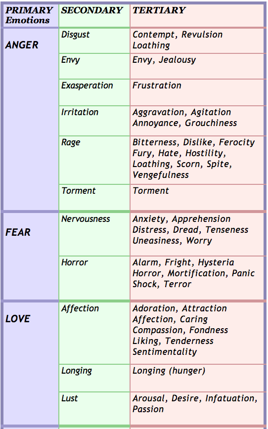 IDENTIFYING Emotions (Part 2) | HEAL & GROW for ACoAs