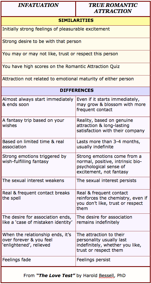 Infatuation test