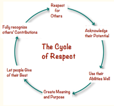respect cycle
