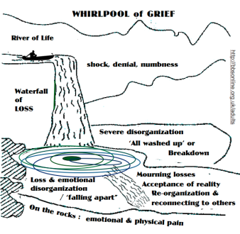 grief whirlpool