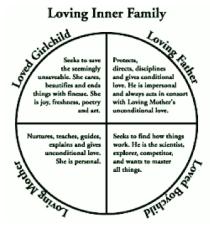 loving inner Fam.
