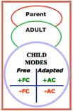 child aspects