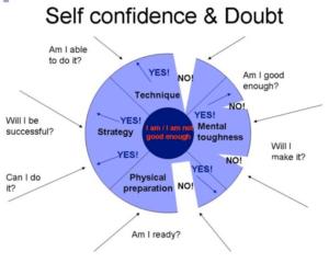 Conf. vs doubt