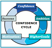 confidence cycle