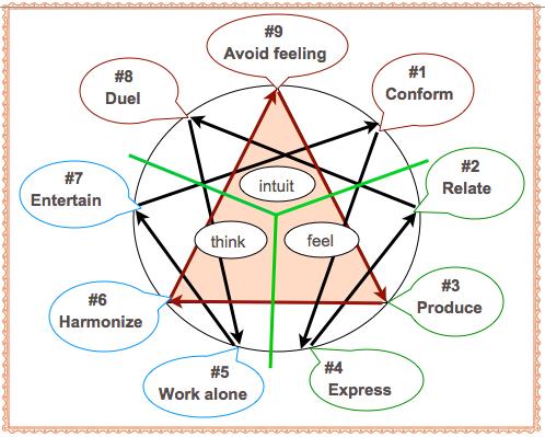 Enneagram Basics Part 1 Heal Grow For Acoas