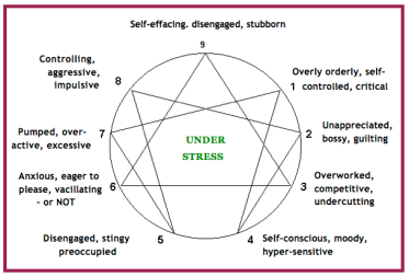 Enn Under Stress