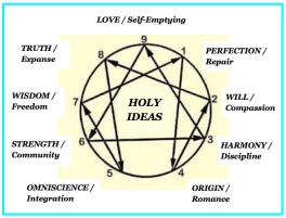 holy ideas