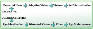 Values vs Vulnerability