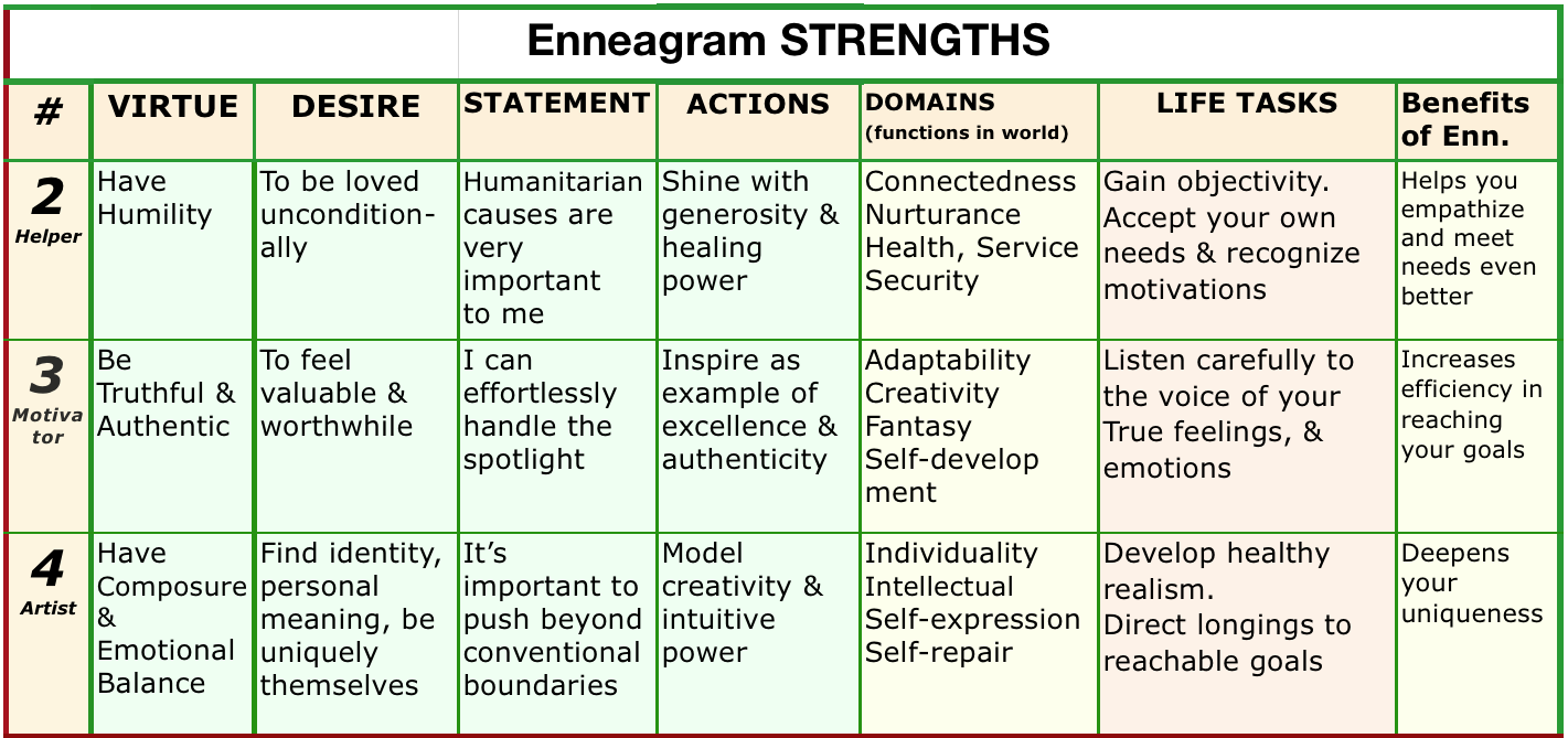 enneagram type strengths part 2 heal grow for acoas enn strengths 234