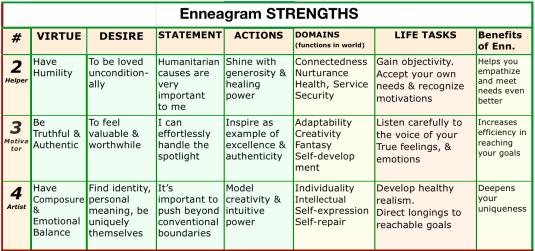 Enn STRENGTHS 234