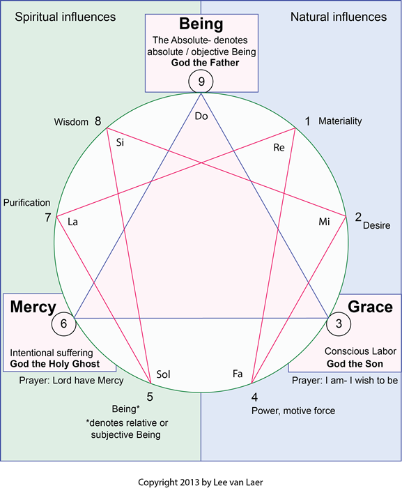 enneagram type 2 and 6 relationship stages