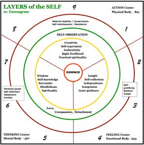 enn -LAYERS of the SELF