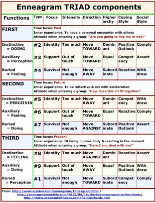 Enn TRIAD components