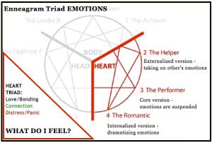 LOVE triad