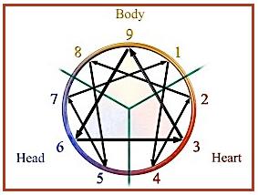 triad emotions