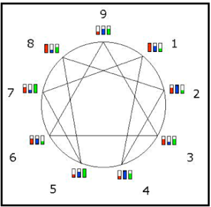 triad proportions