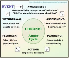 CHRONIC anger cycle