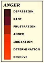 Anger- red range