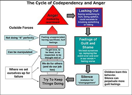 Codependency-&-Anger-Chart