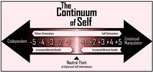 Continuum of self