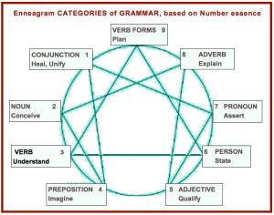categories of grammar