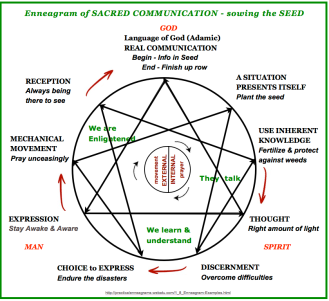 sacred communication