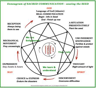 sacred communication