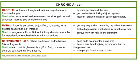 CHRONIC anger