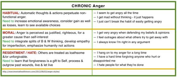 CHRONIC anger