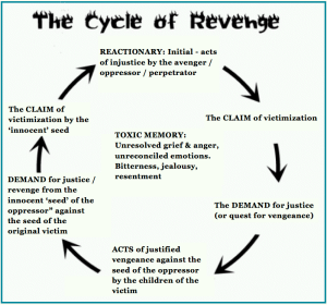 cycle of REVENGE