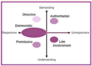 diagram of parenting styles