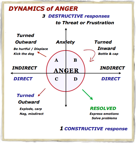 fan cycle switch wiring diagram anger escalation cycle pictures to pin on pinterest cycle of anger diagram #11