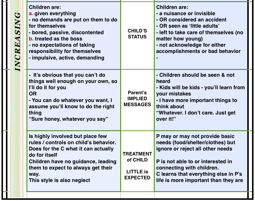 permissive/indulgent parenting style | HEAL & GROW for ACoAs