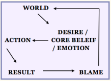 blame cycle