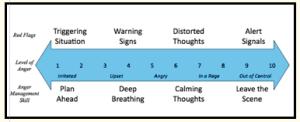 anger spectrum
