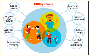 ODD chart