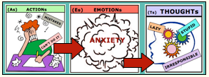 action/anxiety/thoughts
