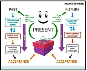 in the present