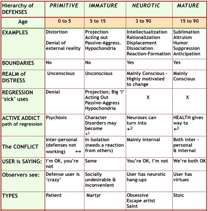 Sdefenses hierarchy
