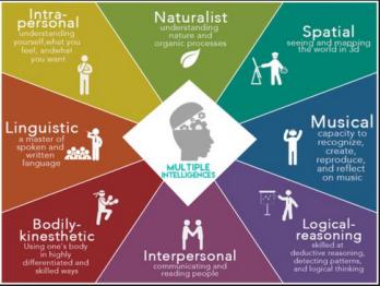9 intelligences