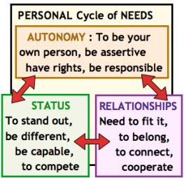 personal needs