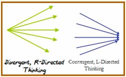diverge vs converge