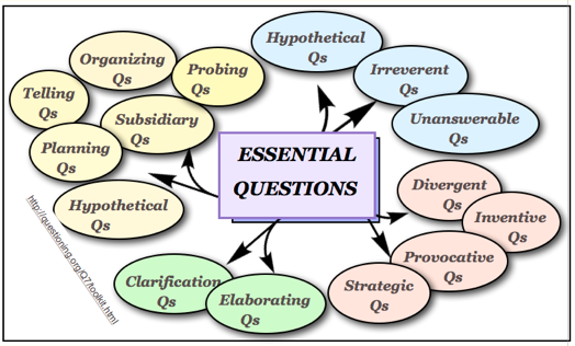 Types of Qs