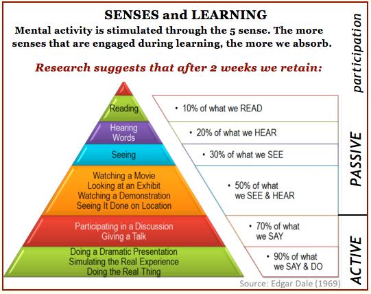 sense learning %