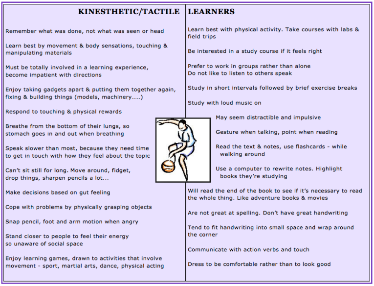 kinestetic char