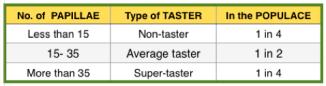 super tasters