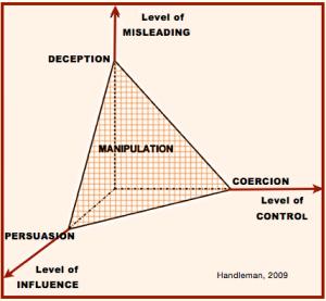Manip chart