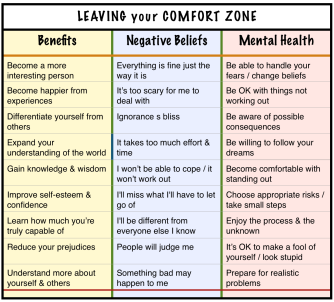 value of discomfort
